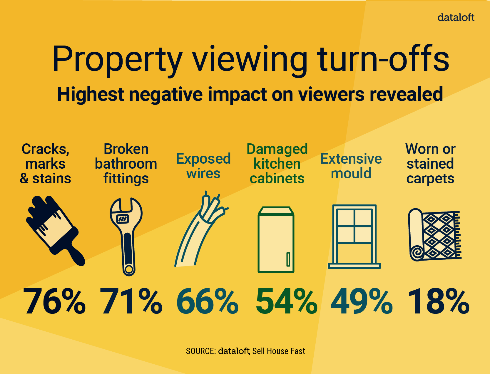 Property Viewing – Turn Offs