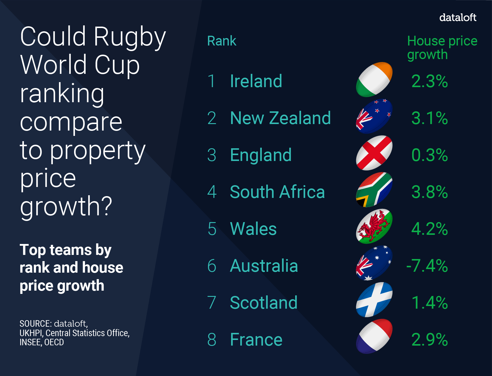 Rugby World Cup ranking compared to property growth…