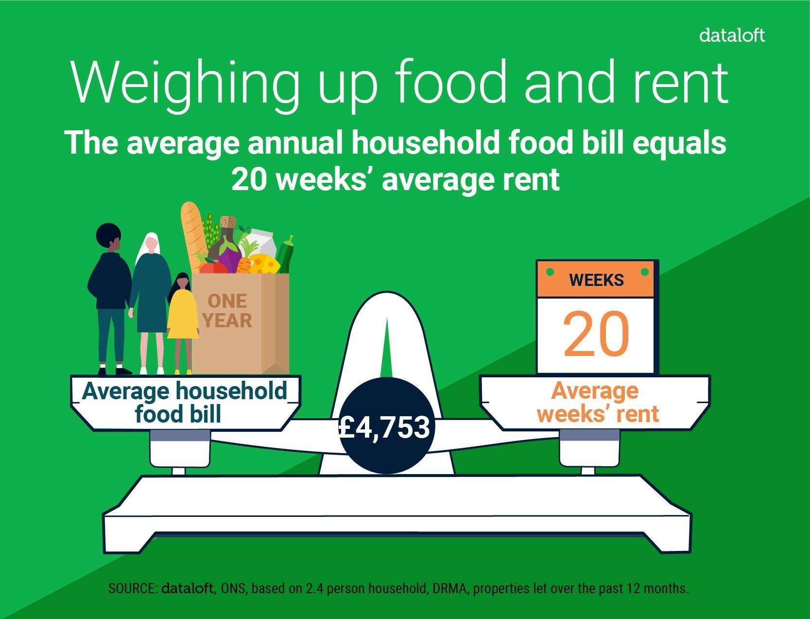 Weighing Up Food and Rent